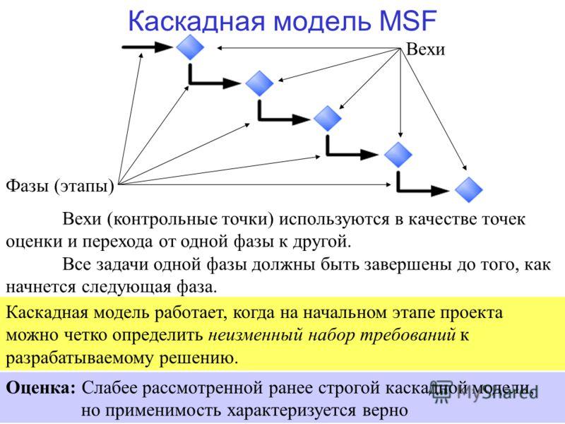 66 Каскадная модель MSF Вехи (контрольные точки) используются в качестве точек оценки и перехода от одной фазы к другой. Все задачи одной фазы должны быть завершены до того, как начнется следующая фаза. Вехи Фазы (этапы) Каскадная модель работает, ко