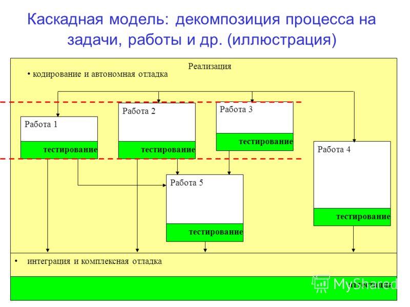 99 Каскадная модель: декомпозиция процесса на задачи, работы и др. (иллюстрация) Реализация кодирование и автономная отладка интеграция и комплексная отладка аттестация тестирование Реализация кодирование и автономная отладка интеграция и комплексная