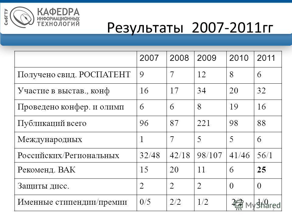 7 Результаты 2007-2011гг 20072008200920102011 Получено свид. РОСПАТЕНТ971286 Участие в выстав., конф1617342032 Проведено конфер. и олимп6681916 Публикаций всего96872219888 Международных17556 Российских/Региональных32/4842/1898/10741/4656/1 Рекоменд.