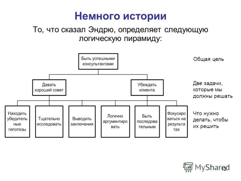 13 Немного истории То, что сказал Эндрю, определяет следующую логическую пирамиду: Общая цель Две задачи, которые мы должны решать Что нужно делать, чтобы их решить