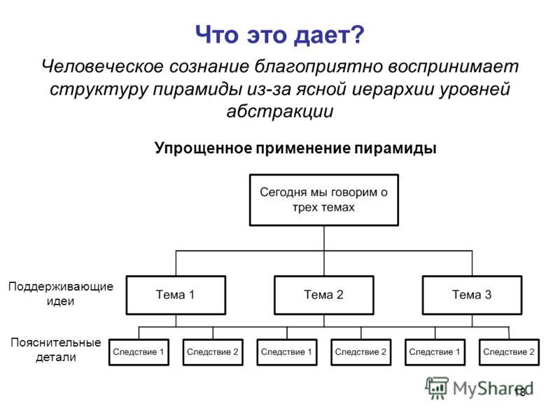 18 Что это дает? Человеческое сознание благоприятно воспринимает структуру пирамиды из-за ясной иерархии уровней абстракции Упрощенное применение пирамиды Поддерживающие идеи Пояснительные детали