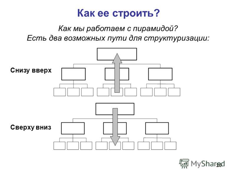 26 Как мы работаем с пирамидой? Есть два возможных пути для структуризации: Снизу вверх Сверху вниз Как ее строить?