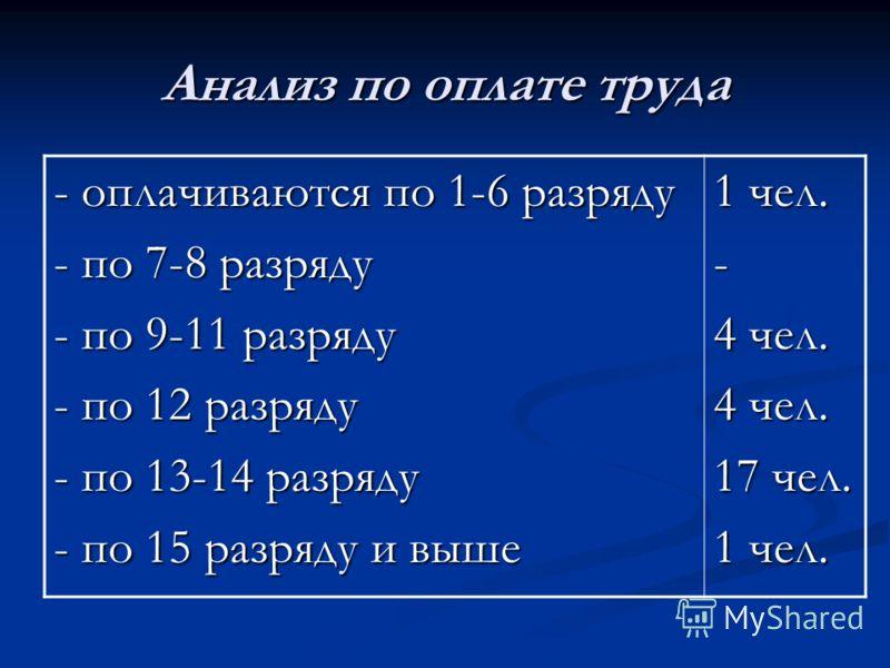 Анализ по оплате труда - оплачиваются по 1-6 разряду - по 7-8 разряду - по 9-11 разряду - по 12 разряду - по 13-14 разряду - по 15 разряду и выше 1 чел. - 4 чел. 17 чел. 1 чел.