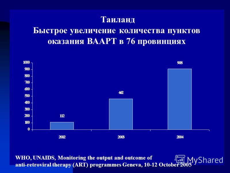 Таиланд Быстрое увеличение количества пунктов оказания ВААРТ в 76 провинциях WHO, UNAIDS, Monitoring the output and outcome of anti-retroviral therapy (ART) programmes Geneva, 10-12 October 2005