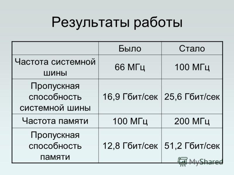 Результаты работы БылоСтало Частота системной шины 66 МГц100 МГц Пропускная способность системной шины 16,9 Гбит/сек25,6 Гбит/сек Частота памяти 100 МГц200 МГц Пропускная способность памяти 12,8 Гбит/сек51,2 Гбит/сек