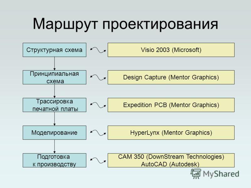 Маршрут проектирования Структурная схема Принципиальная схема Трассировка печатной платы Моделирование Подготовка к производству Visio 2003 (Microsoft) Design Capture (Mentor Graphics) Expedition PCB (Mentor Graphics) HyperLynx (Mentor Graphics) CAM