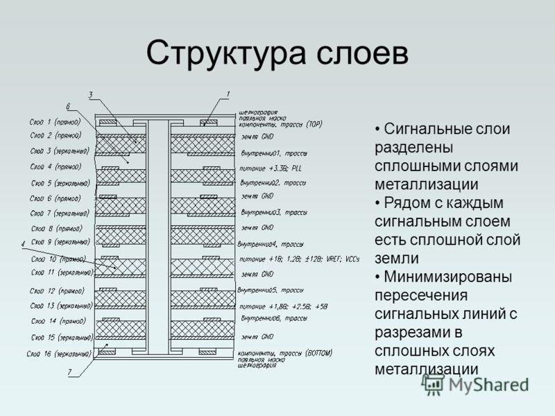 Структура слоев Сигнальные слои разделены сплошными слоями металлизации Рядом с каждым сигнальным слоем есть сплошной слой земли Минимизированы пересечения сигнальных линий с разрезами в сплошных слоях металлизации