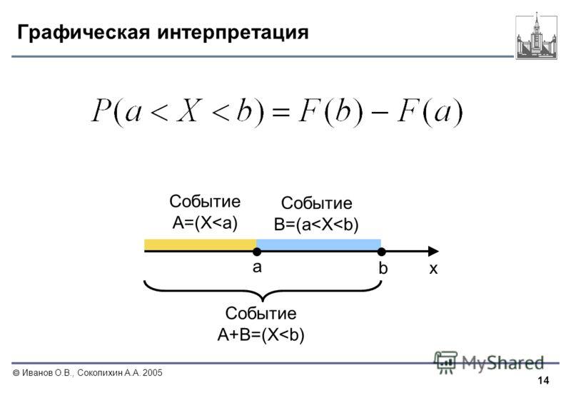 14 Иванов О.В., Соколихин А.А. 2005 Графическая интерпретация a b Событие B=(a