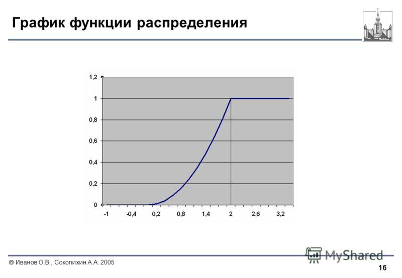 16 Иванов О.В., Соколихин А.А. 2005 График функции распределения