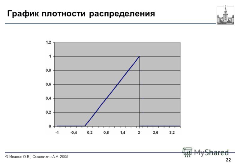 22 Иванов О.В., Соколихин А.А. 2005 График плотности распределения