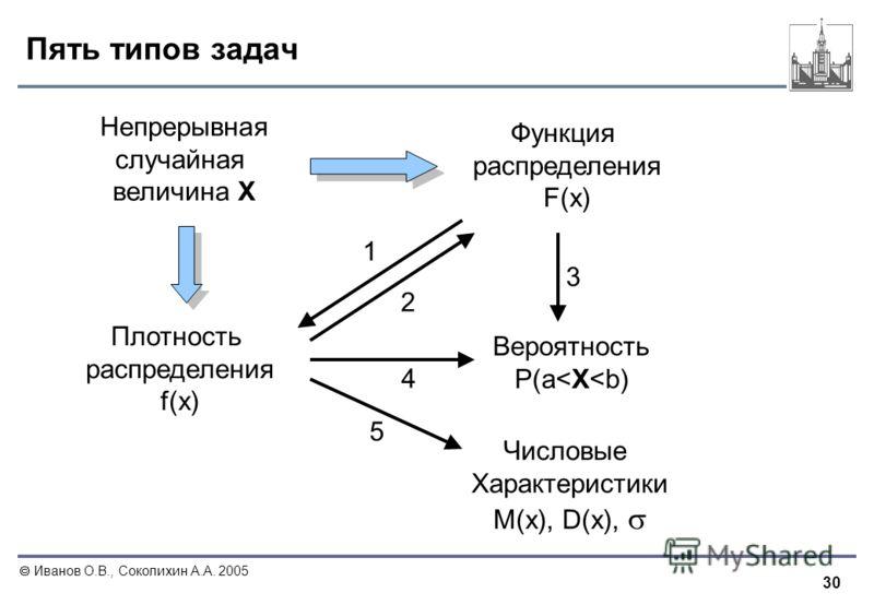 30 Иванов О.В., Соколихин А.А. 2005 Пять типов задач Непрерывная случайная величина X Функция распределения F(x) Плотность распределения f(x) Вероятность P(a
