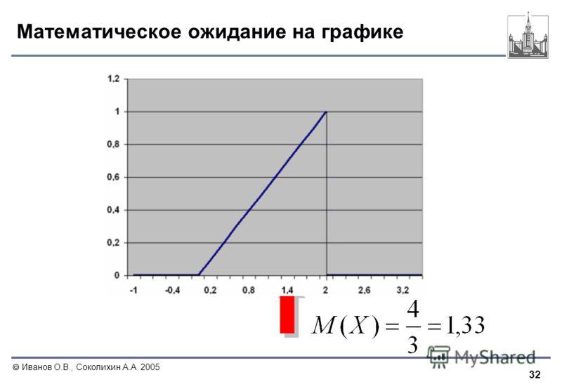 32 Иванов О.В., Соколихин А.А. 2005 Математическое ожидание на графике