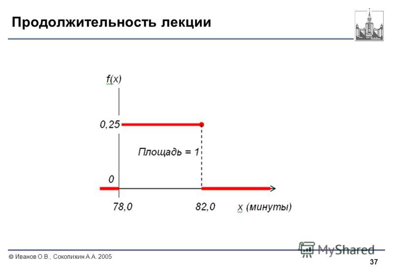 37 Иванов О.В., Соколихин А.А. 2005 Продолжительность лекции