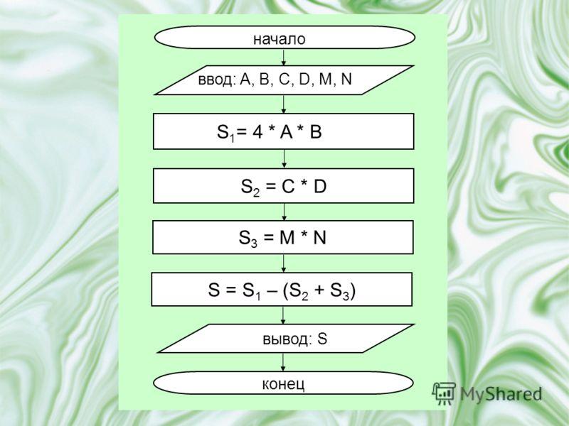 начало ввод: A, B, C, D, M, N вывод: S конец S 1 = 4 * A * B S 2 = C * D S 3 = M * N S = S 1 – (S 2 + S 3 )