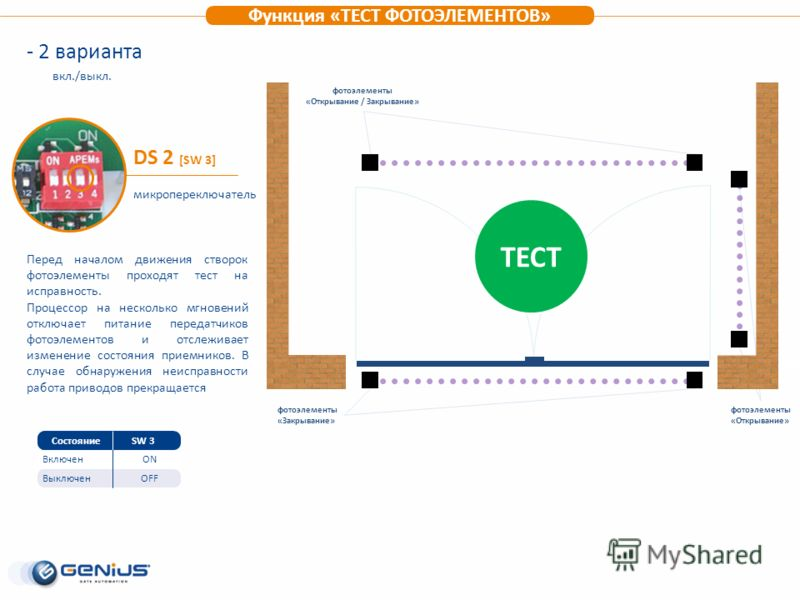 Функция «ТЕСТ ФОТОЭЛЕМЕНТОВ» Выключен Включен СостояниеSW 3 ON OFF DS 2 [SW 3] микропереключатель Перед началом движения створок фотоэлементы проходят тест на исправность. Процессор на несколько мгновений отключает питание передатчиков фотоэлементов
