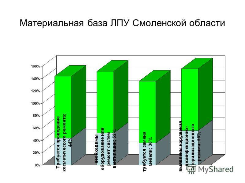Материальная база ЛПУ Смоленской области