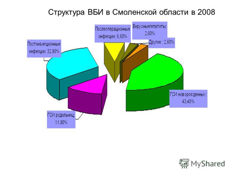 Структура ВБИ в Смоленской области в 2008 году