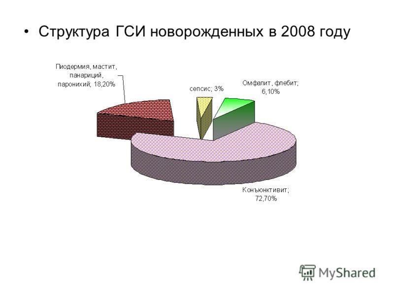 Структура ГСИ новорожденных в 2008 году