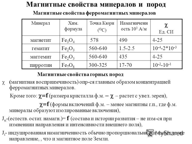 Магнитные свойства минералов и пород Магнитные свойства ферромагнитных минералов Магнитные свойства горных пород МинералХим. формула Точка Кюри ( О С) Намагниченн ость 10 3 А/м Ед. СИ магнетитFe 3 O 4 5784904-25 гематитFe 2 O 3 560-6401.5-2.510 -4 -2