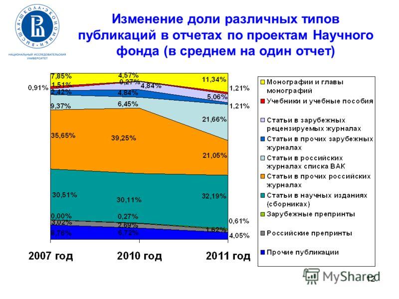 12 Изменение доли различных типов публикаций в отчетах по проектам Научного фонда (в среднем на один отчет)
