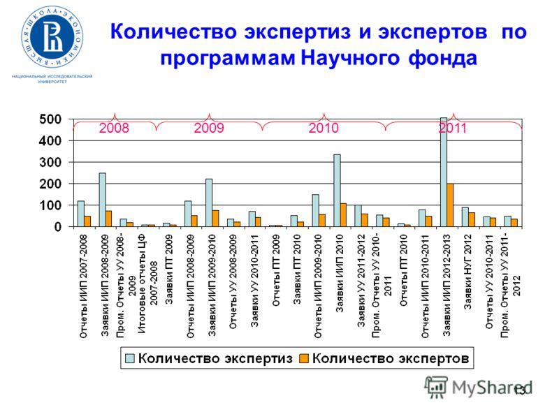 13 Количество экспертиз и экспертов по программам Научного фонда 2008 2009 2010 2011