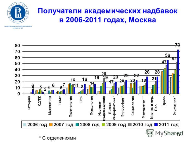 19 Получатели академических надбавок в 2006-2011 годах, Москва * С отделениями