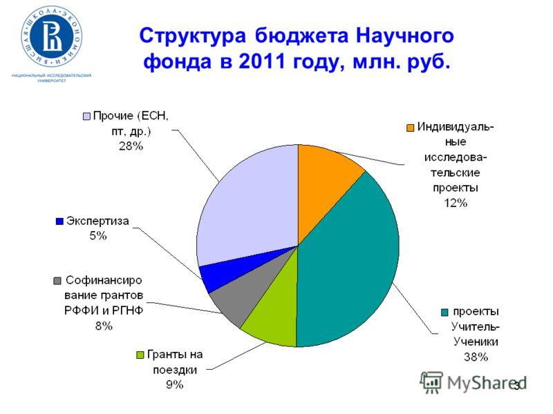 3 Структура бюджета Научного фонда в 2011 году, млн. руб.