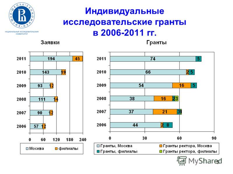 5 Индивидуальные исследовательские гранты в 2006-2011 гг.