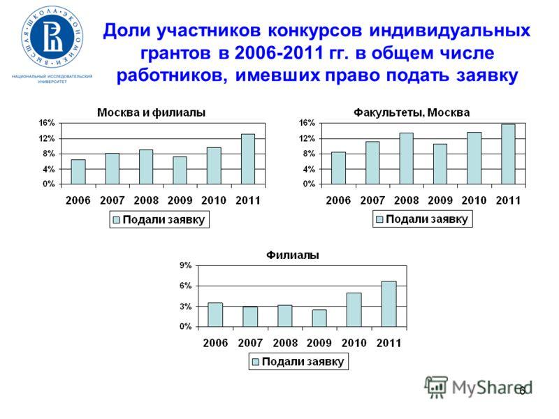 6 Доли участников конкурсов индивидуальных грантов в 2006-2011 гг. в общем числе работников, имевших право подать заявку