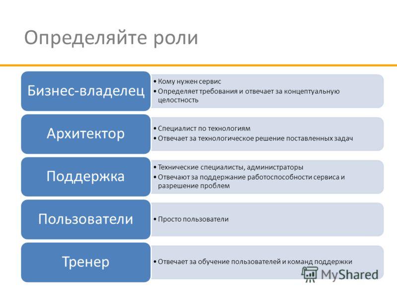 Определяйте роли Кому нужен сервис Определяет требования и отвечает за концептуальную целостность Бизнес-владелец Специалист по технологиям Отвечает за технологическое решение поставленных задач Архитектор Технические специалисты, администраторы Отве