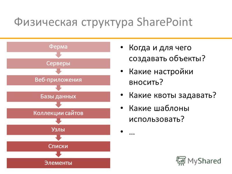 Физическая структура SharePoint Когда и для чего создавать объекты? Какие настройки вносить? Какие квоты задавать? Какие шаблоны использовать? … Элементы Списки Узлы Коллекции сайтов Базы данных Веб-приложения Серверы Ферма