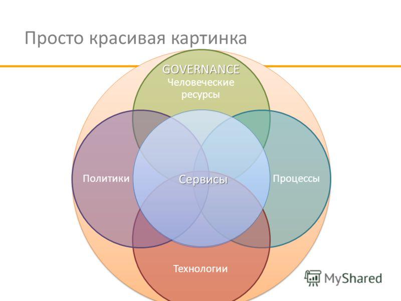 Просто красивая картинка Человеческие ресурсы Процессы Технологии Политики Сервисы GOVERNANCE
