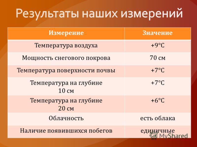 ИзмерениеЗначение Температура воздуха+9°С Мощность снегового покрова70 см Температура поверхности почвы+7°С Температура на глубине 10 см +7°С Температура на глубине 20 см +6°С Облачностьесть облака Наличие появившихся побеговединичные