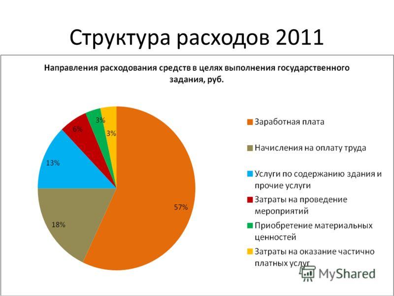 Структура расходов 2011
