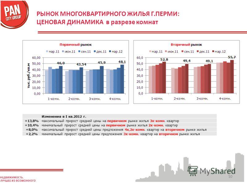 10 РЫНОК МНОГОКВАРТИРНОГО ЖИЛЬЯ Г.ПЕРМИ: ЦЕНОВАЯ ДИНАМИКА в разрезе комнат Изменения в I кв.2012 г. +13,8%максимальный прирост средней цены на первичном рынке жилья 3х-комн. квартир +10,4%минимальный прирост средней цены на первичном рынке жилья 2х-к