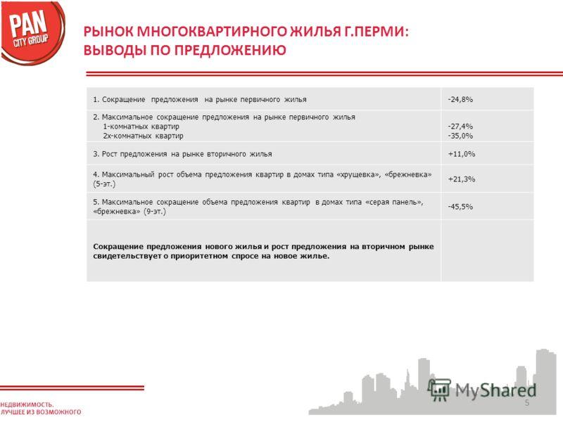 55 РЫНОК МНОГОКВАРТИРНОГО ЖИЛЬЯ Г.ПЕРМИ: ВЫВОДЫ ПО ПРЕДЛОЖЕНИЮ 1. Сокращение предложения на рынке первичного жилья-24,8% 2. Максимальное сокращение предложения на рынке первичного жилья 1-комнатных квартир 2х-комнатных квартир -27,4% -35,0% 3. Рост п