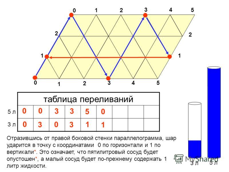 3 л 5 л таблица переливаний 3 л 5 л 0 Отразившись от правой боковой стенки параллелограмма, шар ударится в точку с координатами 0 по горизонтали и 1 по вертикали*. Это означает, что пятилитровый сосуд будет опустошен*, а малый сосуд будет по-прежнему