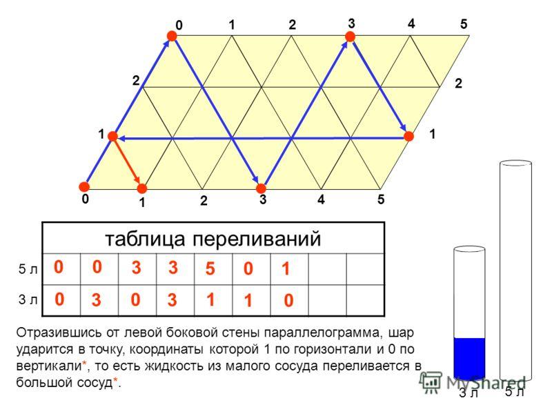 3 л 5 л таблица переливаний 3 л 5 л 0 Отразившись от левой боковой стены параллелограмма, шар ударится в точку, координаты которой 1 по горизонтали и 0 по вертикали*, то есть жидкость из малого сосуда переливается в большой сосуд*. 3 0 1 0 2 34 5 0 1