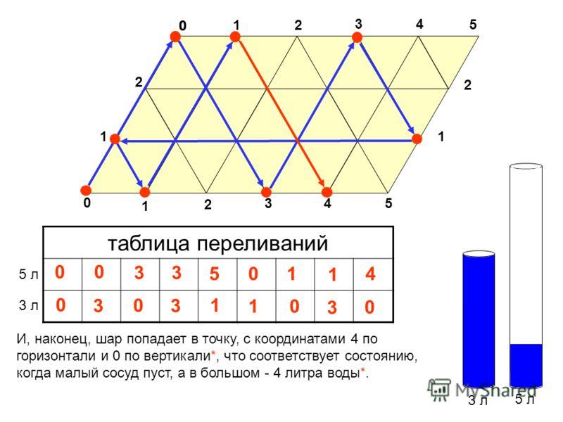 3 л 5 л таблица переливаний 3 л 5 л 0 И, наконец, шар попадает в точку, с координатами 4 по горизонтали и 0 по вертикали*, что соответствует состоянию, когда малый сосуд пуст, а в большом - 4 литра воды*. 3 0 1 0 2 34 5 0 11 2 1 2 34 5 3 0 3 3 5 1 0