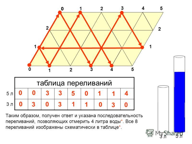 3 л 5 л таблица переливаний 3 л 5 л 0 Таким образом, получен ответ и указана последовательность переливаний, позволяющих отмерить 4 литра воды*. Все 8 переливаний изображены схематически в таблице*. 3 0 1 0 2 34 5 0 11 2 1 2 34 5 3 0 3 3 5 1 0 1 2 0