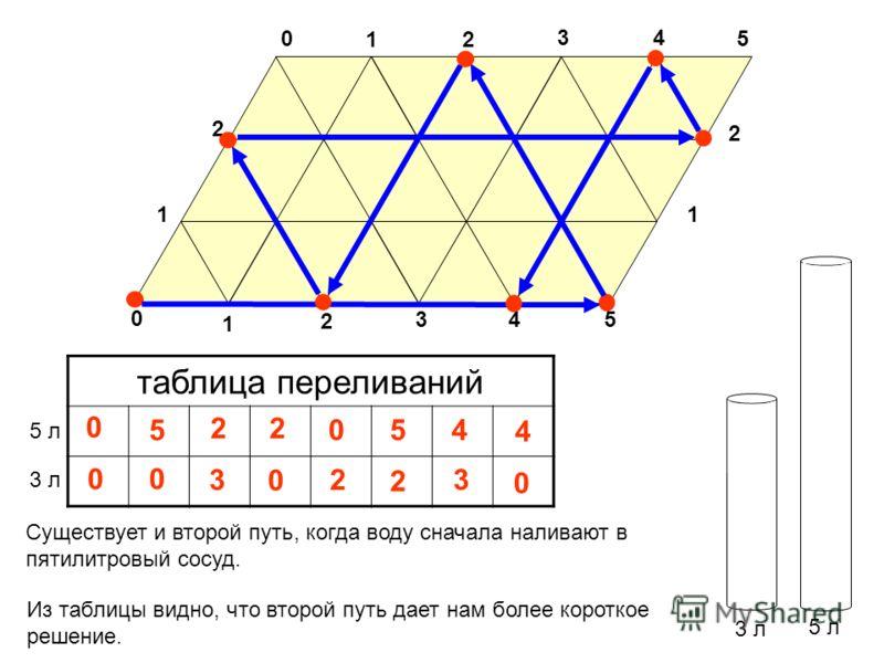 0 3 л 5 л таблица переливаний 3 л 5 л 0 Существует и второй путь, когда воду сначала наливают в пятилитровый сосуд. 5 1 2 34 5 0 11 2 1 2 34 5 2 3 2 0 0 2 5 2 2 0 4 3 4 0 0 Из таблицы видно, что второй путь дает нам более короткое решение.