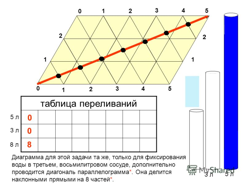 3 л 5 л таблица переливаний 3 л 5 л 0 0 Диаграмма для этой задачи та же, только для фиксирования воды в третьем, восьмилитровом сосуде, дополнительно проводится диагональ параллелограмма*. Она делится наклонными прямыми на 8 частей*. 1 0 2 34 5 0 11