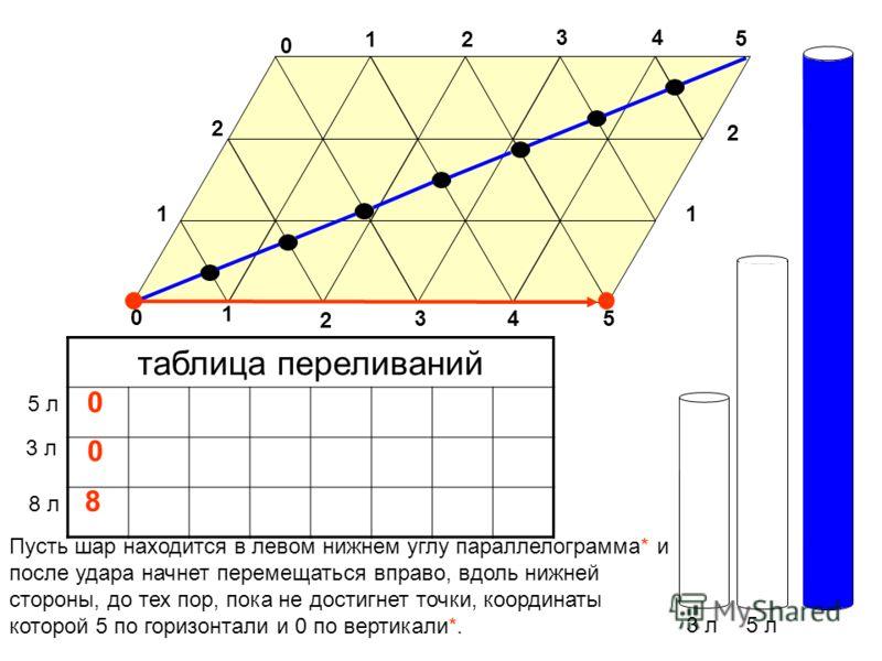 3 л5 л таблица переливаний 3 л 5 л 0 0 Пусть шар находится в левом нижнем углу параллелограмма* и после удара начнет перемещаться вправо, вдоль нижней стороны, до тех пор, пока не достигнет точки, координаты которой 5 по горизонтали и 0 по вертикали*
