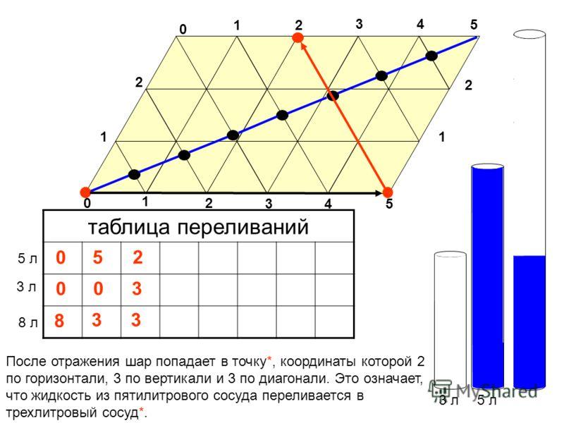 3 л5 л таблица переливаний 3 л 5 л 0 0 После отражения шар попадает в точку*, координаты которой 2 по горизонтали, 3 по вертикали и 3 по диагонали. Это означает, что жидкость из пятилитрового сосуда переливается в трехлитровый сосуд*. 0 5 1 0 2 34 5
