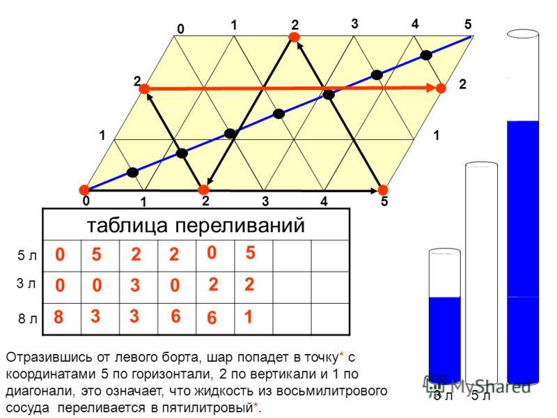 3 л5 л таблица переливаний 3 л 5 л 0 0 Отразившись от левого борта, шар попадет в точку* с координатами 5 по горизонтали, 2 по вертикали и 1 по диагонали, это означает, что жидкость из восьмилитрового сосуда переливается в пятилитровый*. 0 5 1 0 2 34