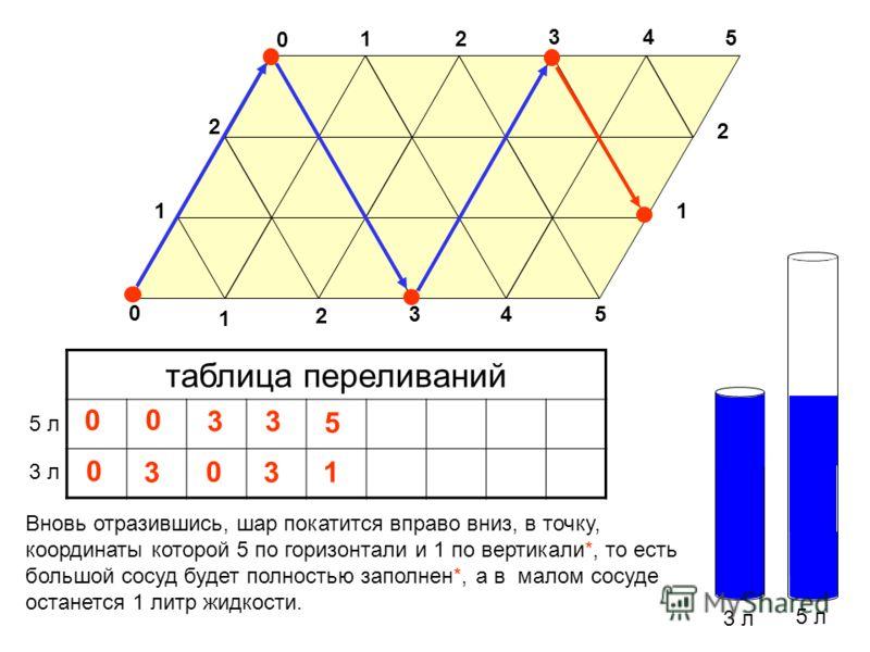 3 л 5 л таблица переливаний 3 л 5 л 0 Вновь отразившись, шар покатится вправо вниз, в точку, координаты которой 5 по горизонтали и 1 по вертикали*, то есть большой сосуд будет полностью заполнен*, а в малом сосуде останется 1 литр жидкости. 3 0 1 0 2