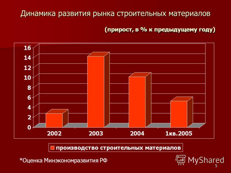 5 Динамика развития рынка строительных материалов (прирост, в % к предыдущему году) *Оценка Минэкономразвития РФ