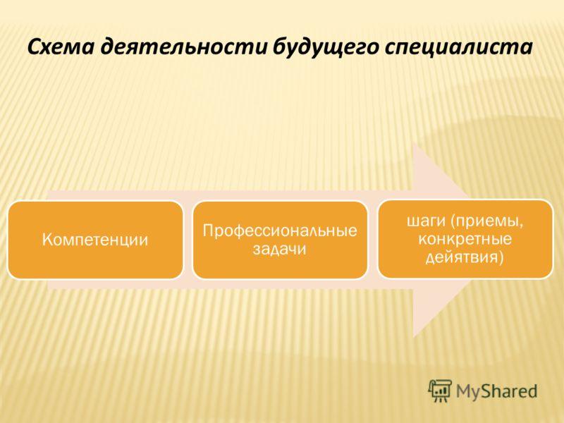 Схема деятельности будущего специалиста Компетенции Профессиональные задачи шаги (приемы, конкретные дейятвия)