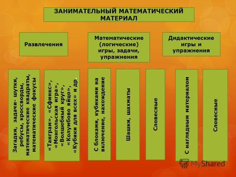 ЗАНИМАТЕЛЬНЫЙ МАТЕМАТИЧЕСКИЙ МАТЕРИАЛ Математические (логические) игры, задачи, упражнения Развлечения Дидактические игры и упражнения Загадки, задачи- шутки, ребусы, кроссворды, математические квадраты, математические фокусы «Танграм», «Сфинкс», «Мо
