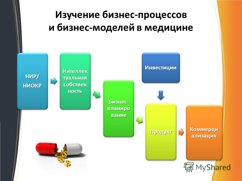 Изучение бизнес-процессов и бизнес-моделей в медицине НИР/НИОКР Интеллек туальная собствен ность Бизнес- планиро вание Продукт Коммерци ализация Инвестиции